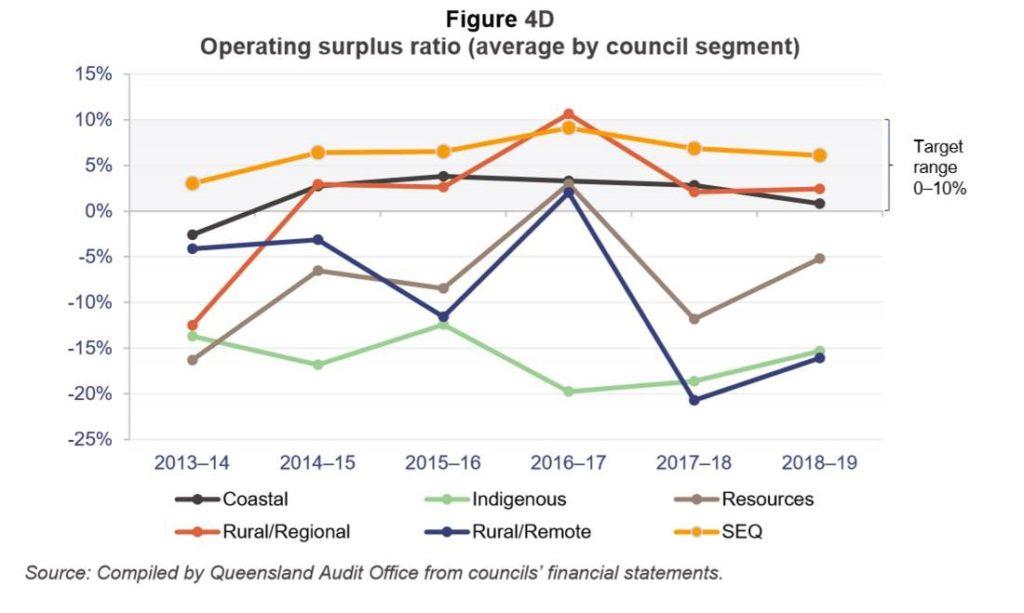 Queensland Audit Office Operating Surplus Ratio
